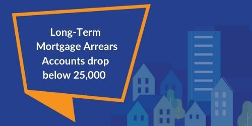speech bubble saying long-term mortgage arrears accounts drop below 25,000